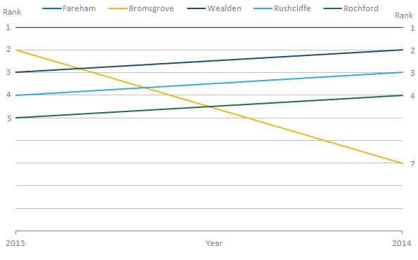 Bromsgrove had the largest change in ranks, from the second highest to the seventh highest.