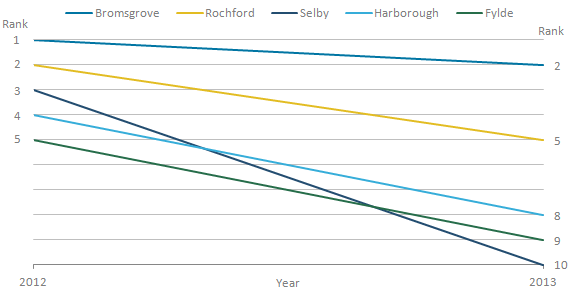 Selby had the largest change in ranks, from the third highest to the tenth highest.