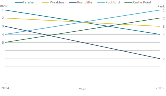 Ruschcliffe had the largest change in ranks, from the third highest to the seventh highest.