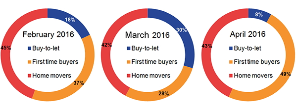 The composition of mortgage types has changed with the buy-to-let market.