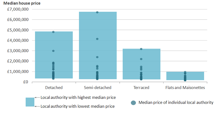 Semi-detached properties had the largest range in median price within London