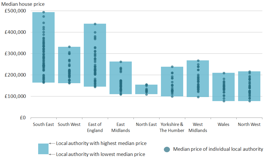 Despite large regional differences in the range of median prices, most regions and Wales had some degree of overlap