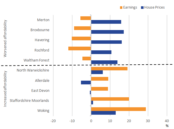House prices increased in most areas, but earnings increased in the areas that became more affordable