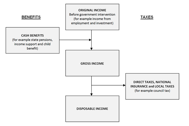Diagram depicts the different stages in the income distribution from original to final.