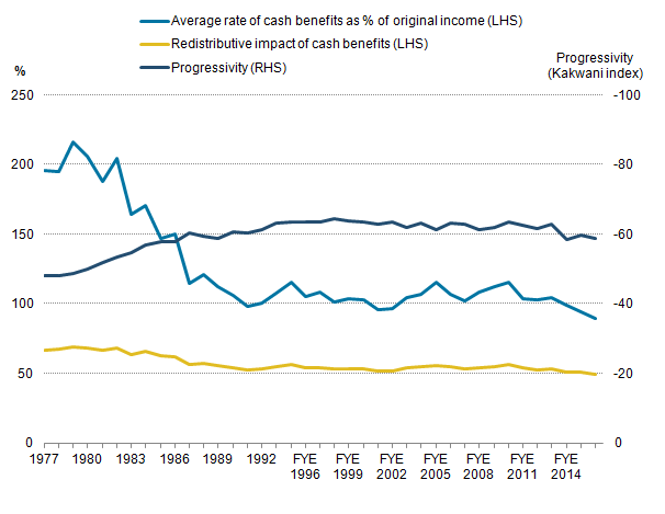 The average rate of cash benefits as a percentage of original income has decreased.