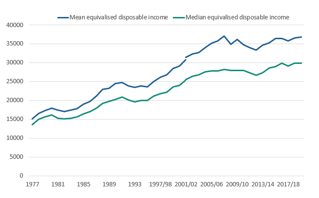Line chart showing median and mean real equivalised household disposable income of individuals, UK, 1977 to financial year ending 2020.
