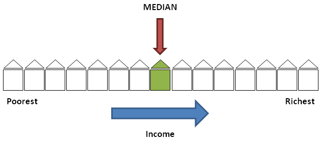 Diagram D - Median