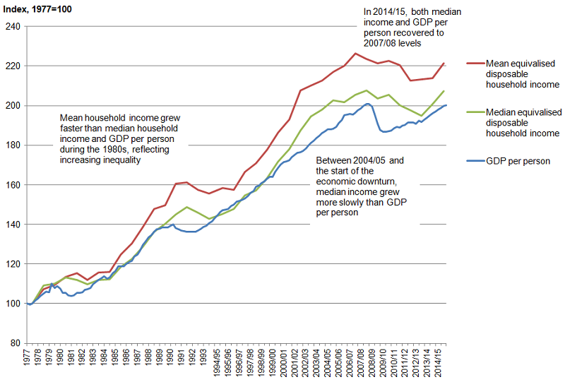 Figure 1: Growth of median (and mean) household income and gross domestic product (GDP) per person, 1977 to 2014/15