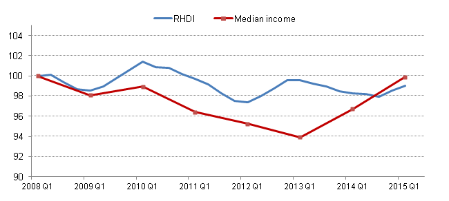 Figure 14: Median equivalised household disposable income and Real Household Disposable Index (RHDI) per head, excluding NPISH, Q1 2008 to Q1 2015. Index Q1 2008=100