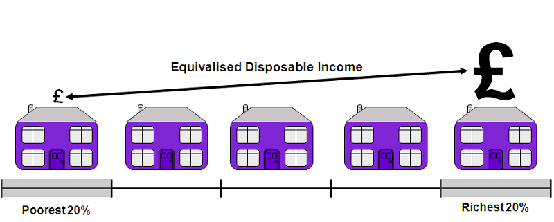 Diagram B - Equivalised disposable income