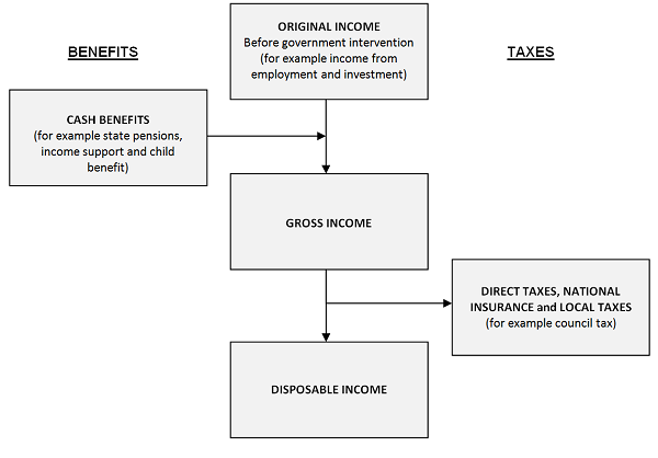 Flowchart of the stages of income from original to disposable.