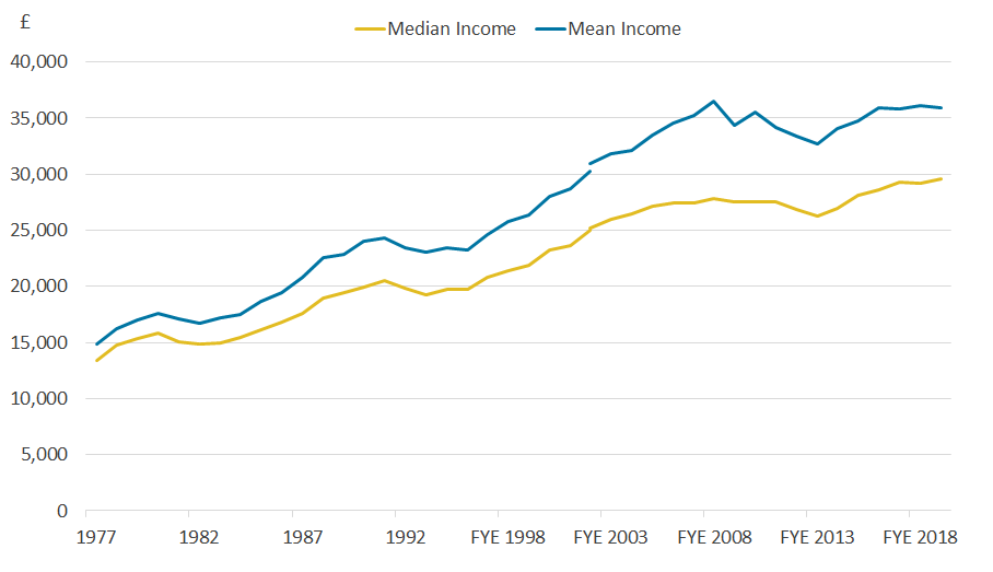 Line chart showing the median and mean real equivalised household disposable income of individuals.