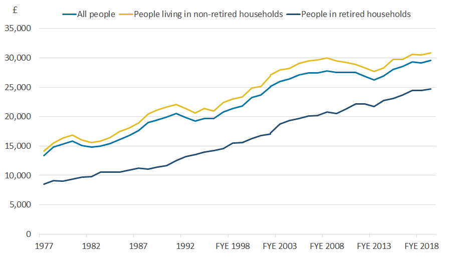 Line chart showing the changes in household income for people in retired and non-retired households.