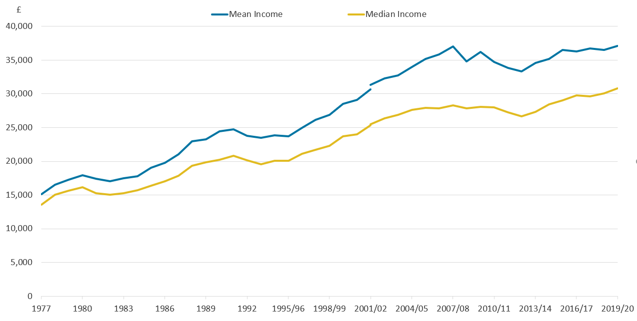 In the last ten years, income inequality has remained largely unchanged. It increased during the late 1970s and 1980s.