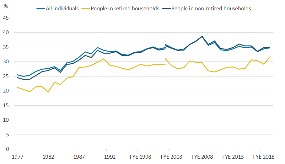 Measures income inequality changes among all and those living in retired and non-retired households.