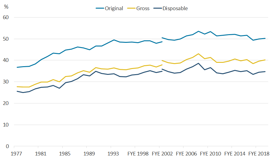 Income inequality is up slightly in financial year ending 2019, but broadly unchanged over past seven years