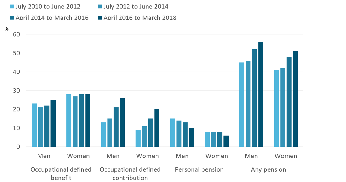 An increased proportion of individuals with active occupational defined contribution pensions is the main driver of the overall increase in active private pension membership rates.