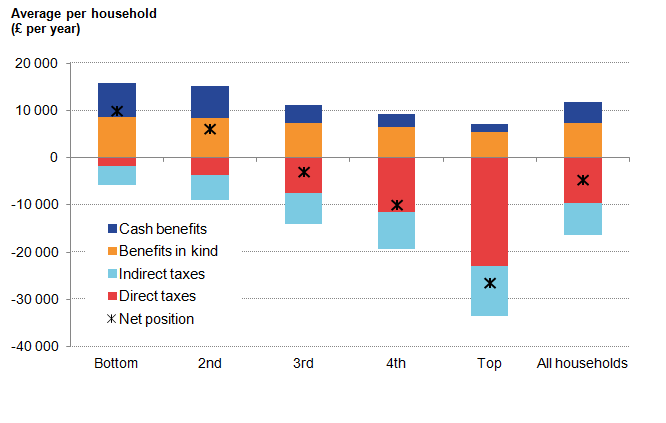 Declining benefits and increasing taxes across the quintiles. Top 3 quintiles have a negative net position.