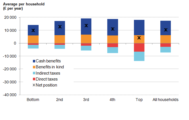 Benefits increase to peak in middle quintile then decrease. Taxes increase to peak in top quintile.
