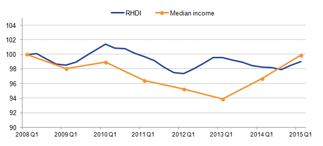 From 2009 median income and RHDI show similar tends but diverge from each other before coming together in 2015.