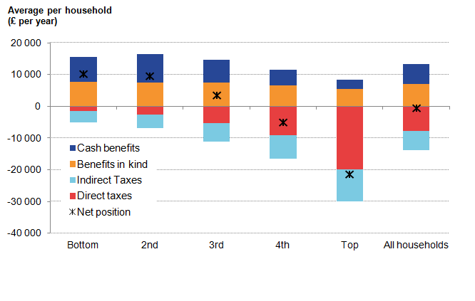 Taxes have increased across all quintiles. The net position is highest in the bottom quintile.