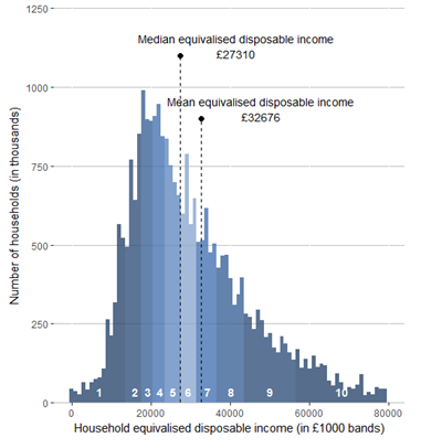 Households are grouped by their disposable income with lines identifying their mean and median.