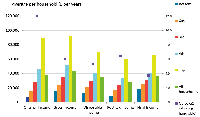 Taxes and benefits lead to income being shared more equally between households. The richest fifth of households had an average original income 12 times larger than the poorest fifth.