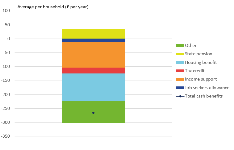 Effects of taxes and benefits on UK household income