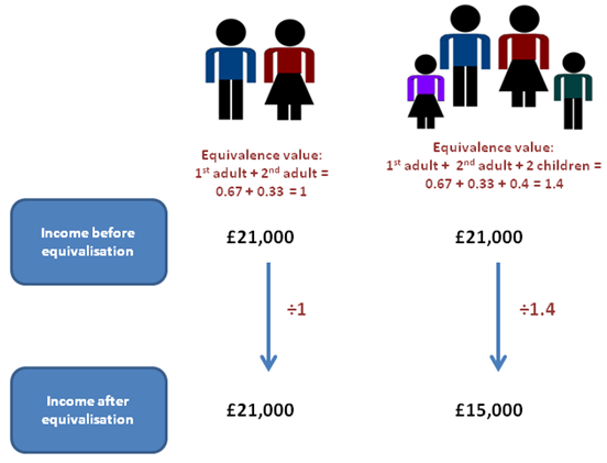 Equivalisation accounts for the size of a household recognising that a larger family needs more money to maintain the same living standard as a smaller family.