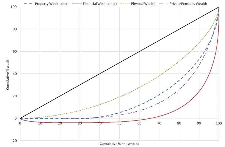 Inequality remains the lowest for physical wealth, with a Gini coefficient differing by no more than 0.2