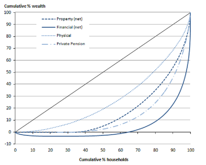 Figure 2.6: Lorenz curves for the components of wealth