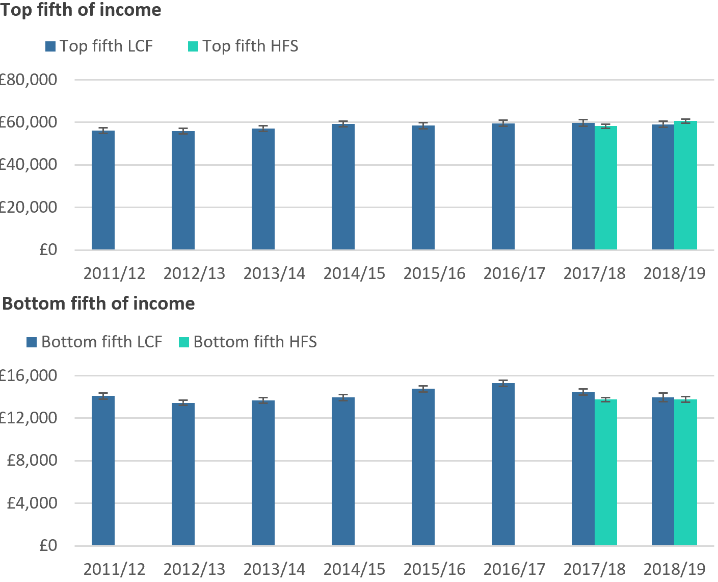 Bar chart showing that estimates of median income for the richest and poorest fifth of people are more precise using Household Finances Survey data.