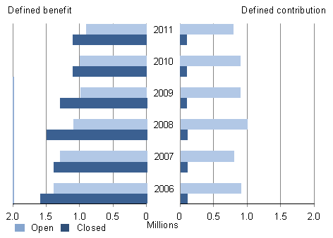 Figure 4: Number of active members of private sector occupational pension schemes by status and benefit structure