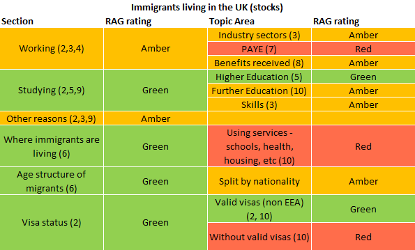 International migration data and analysis office for for Rag analysis template