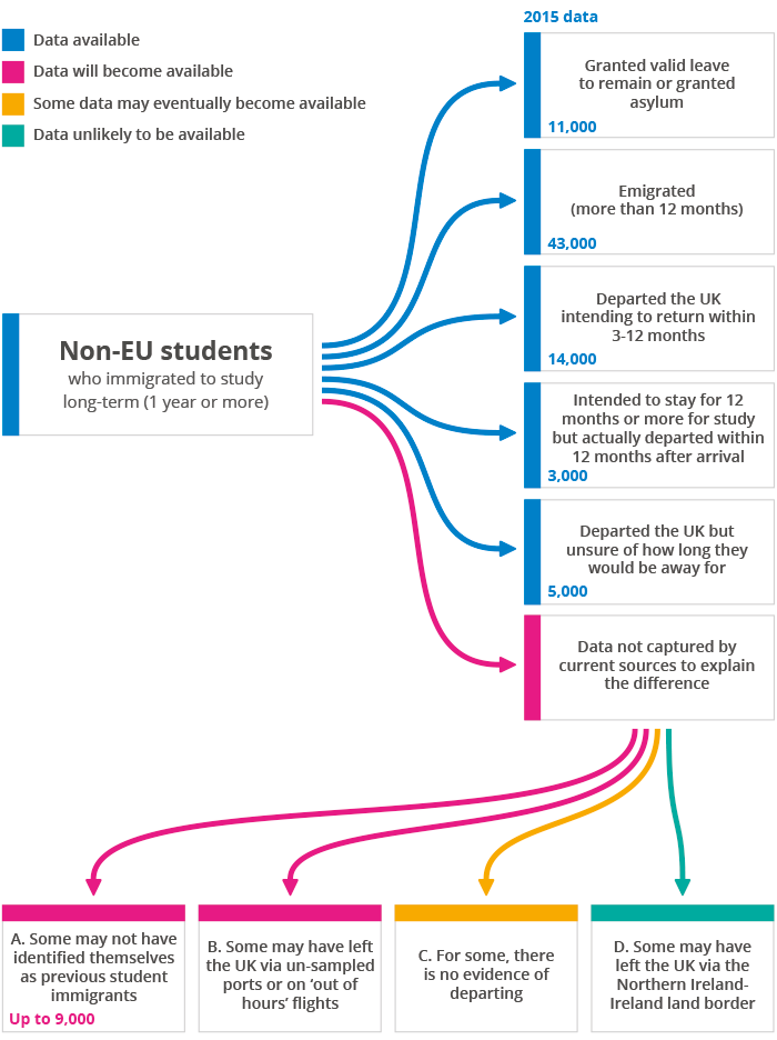 Diagram showing possible outcomes of non-EU international students and availability of data sources