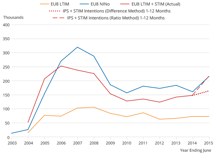 NINos for EU8 show sharply increasing trend from 2004 to 2007, then settling. Recent increase after 2014. NINos higher than LTIM plus STIM.