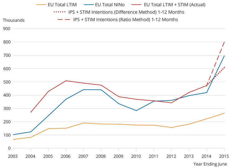 NINOs, LTIM and STIM, showing NINOs generally higher than LTIM, but much closer with LTIM added to STIM.