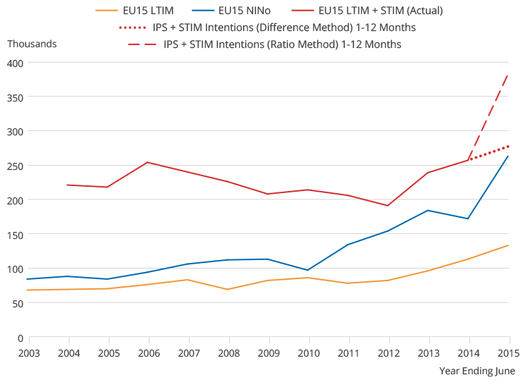 NINo, LTIM and STIM data showing LTIM plus STIM higher than NINos. Gradually increasing trends after 2012.