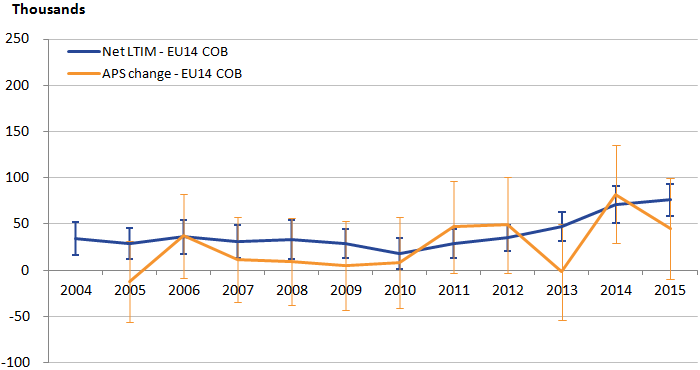 EU14 trends are not dissimilar between sources, though LTIM is more stable.