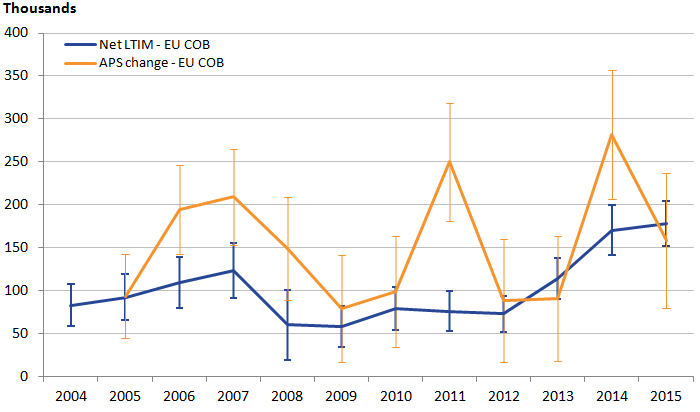 Fluctuating APS trend for EU with larger confidence intervals compared with less sporadic LTIM.