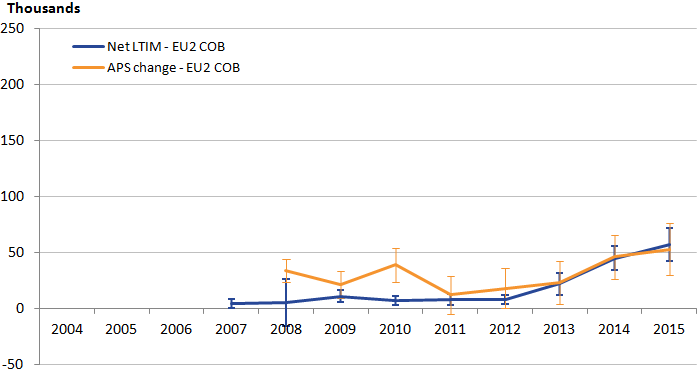EU2 data are very similar between the sources.