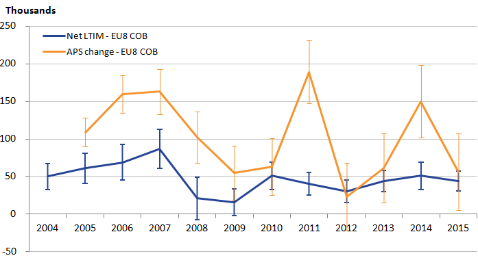 EU8 trend drives fluctuations in overall EU trend in APS and shows large confidence intervals.
