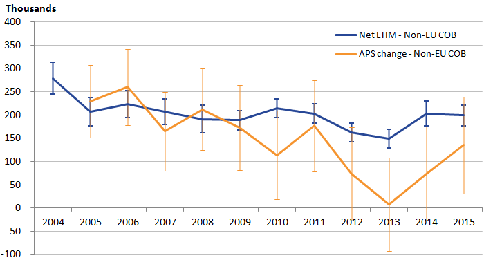 From 2009 non-EU APS is lower than LTIM and less stable with larger confidence intervals.