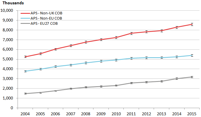 APS estimates of the non-UK born population show continuous increase over time.