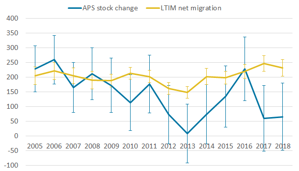 When comparing the change in stocks as reported by the APS and the LTIM net flows for the non-UK population over an extended time period (2005 to 2018) there is a discrepancy in the two series.