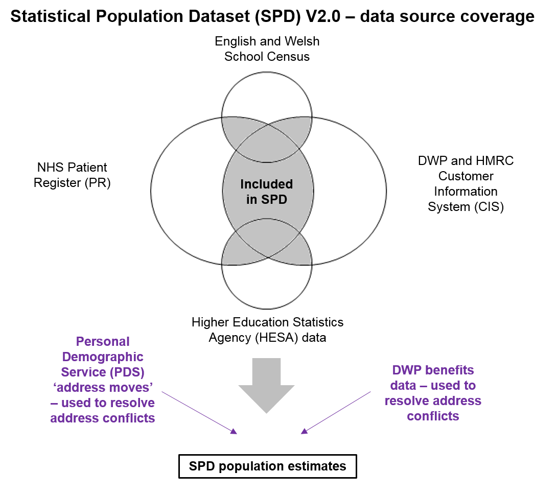 "A diagram showing the previous approach for building Statistical Population Database version 2.0. This was produced by linking multiple administrative data sources, and applying a set of ""rules"" to determine records considered to be part of the ""usually resident"" population."