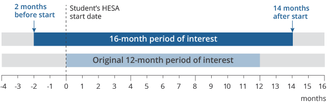 The 16-month period of interest starts two months before the students' commencement date and end 14 months after.
