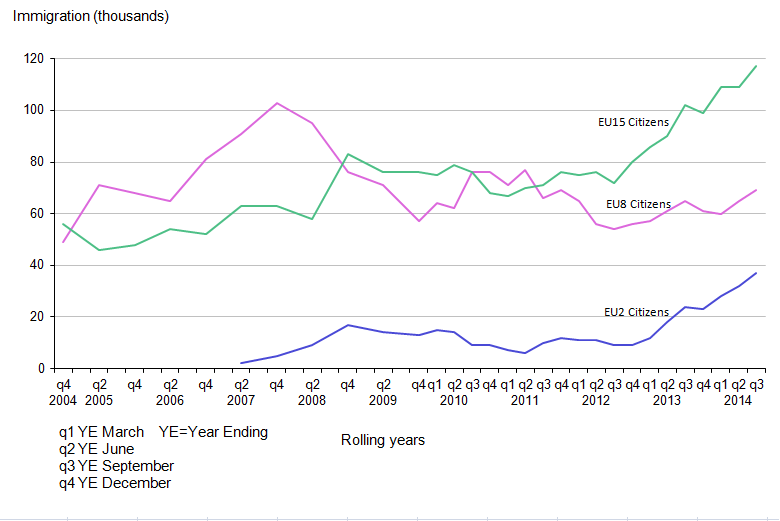 Figure 2.2: EU Immigration to the UK, 2004 to 2014 (year ending September 2014)