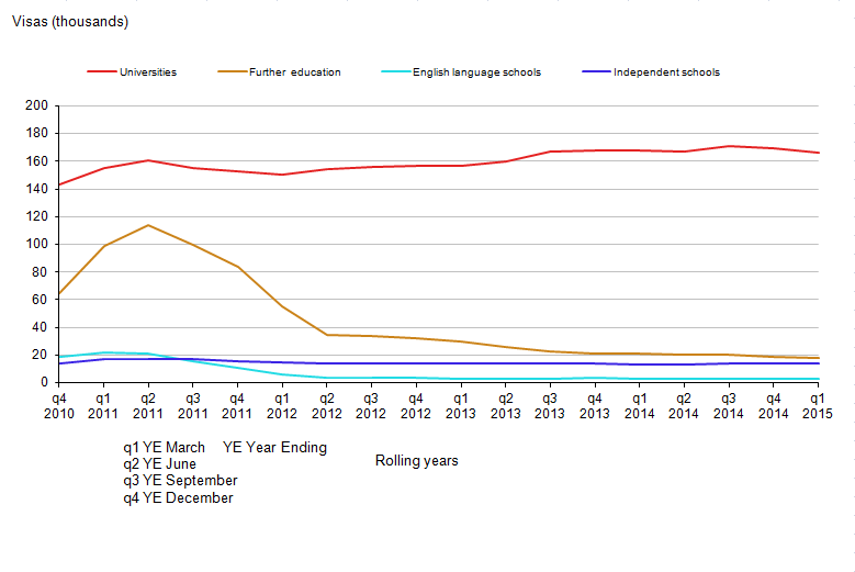 Figure 2.8: Study-related sponsored visa applications by sector, UK, year ending December 2010 to year ending March 2015