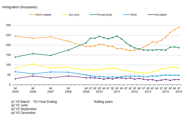 Migration Statistics Quarterly Report - Office for National Statistics